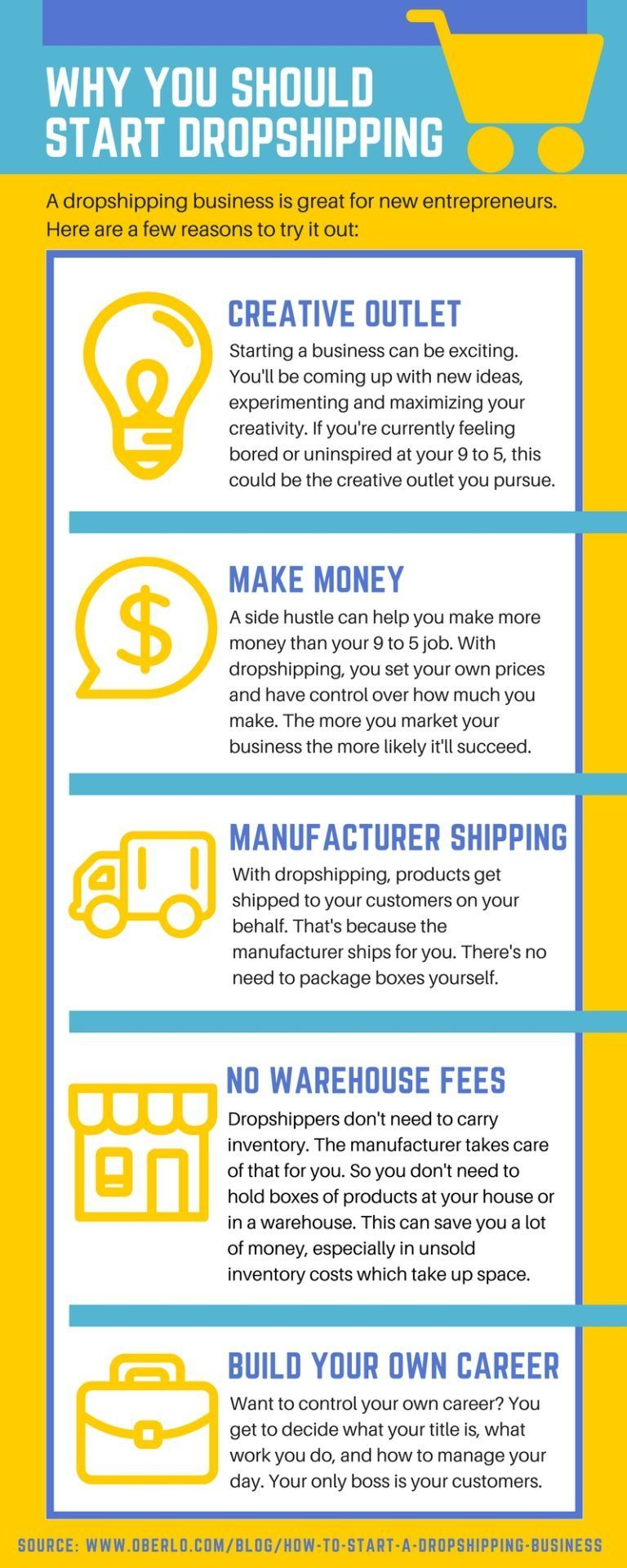 How To Start A Dropshipping Business In 2021 Oberlo Drop Shipping Business Business Tax Deductions Small Business Tax Deductions