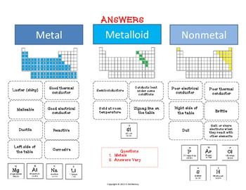 Metals Nonmetals Metalloids Cut Paste Activity
