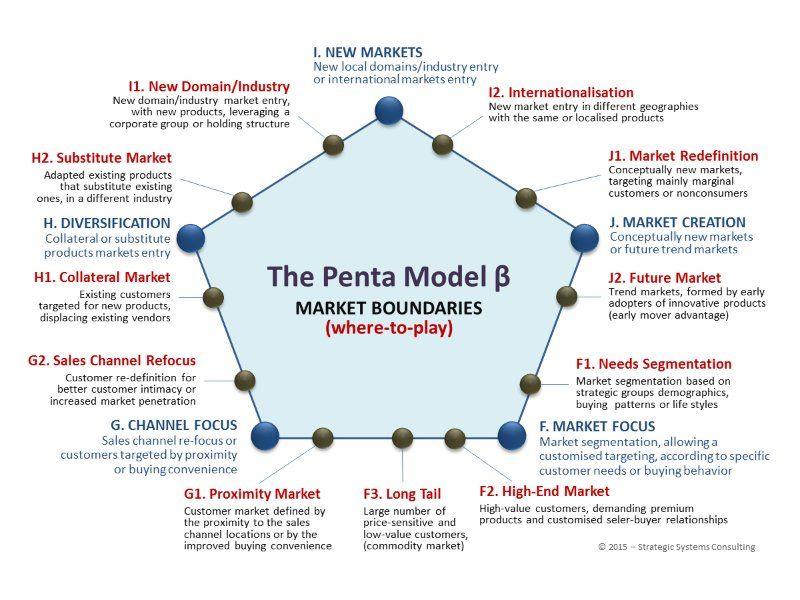 Strategic Choices & Strategy Models | Mihai Ionescu | LinkedIn