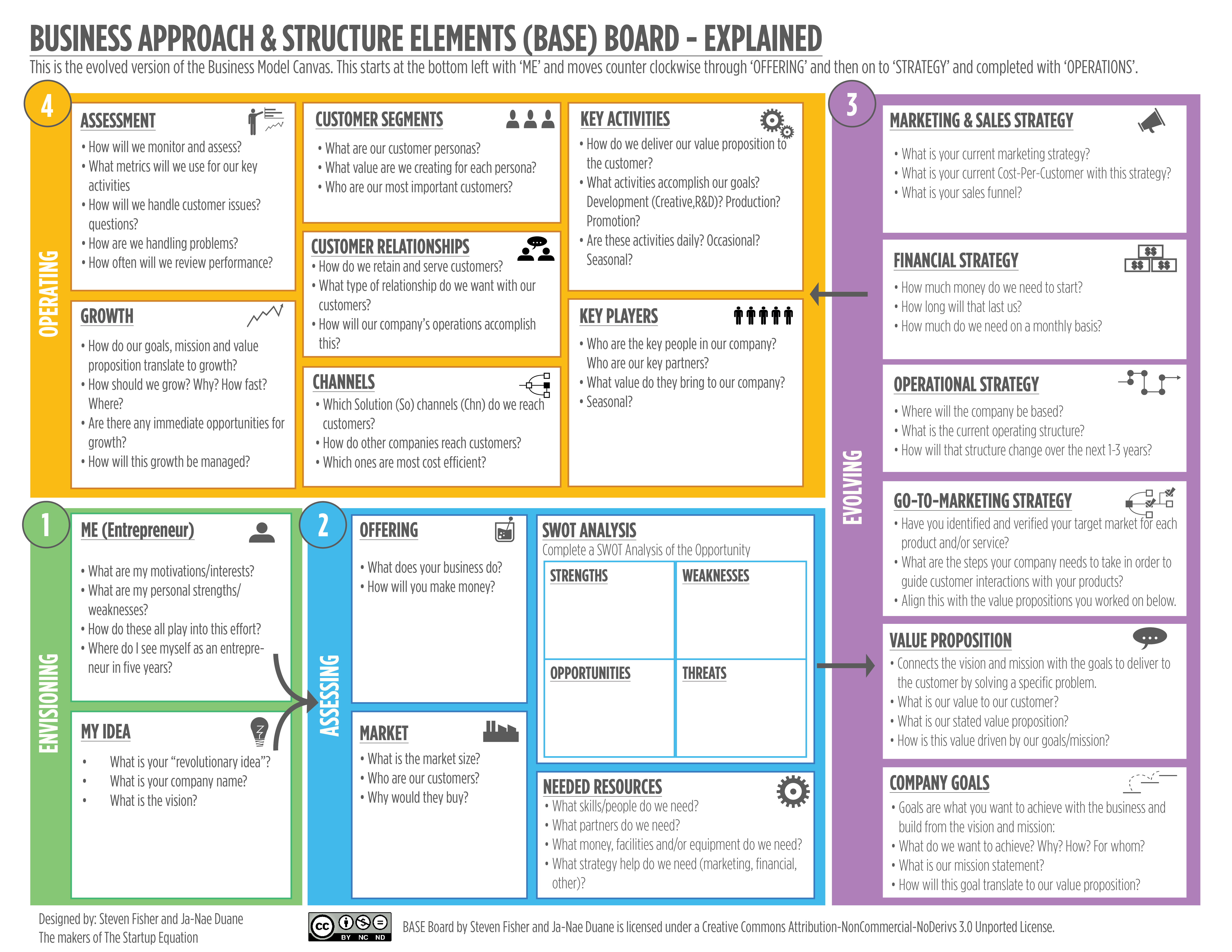 The Ultimate Alternative To The Business Model Canvas Business Model Canvas Business Canvas Sales Strategy
