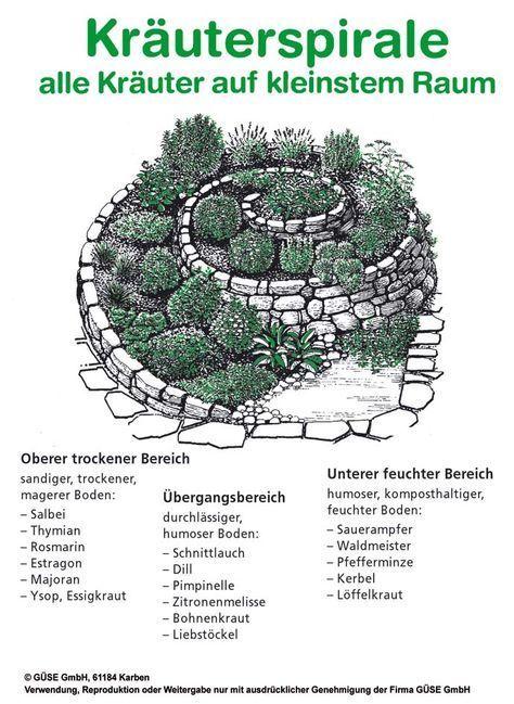 Kräuter Kräuter Kräuter - #Kräuter #kräutergartenpalette