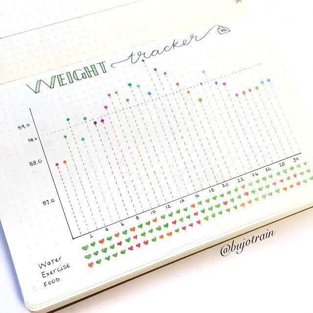 Bullet Journal Page Ideas for Tracking Health and Fitness Goals #watertrackerbulletjournal