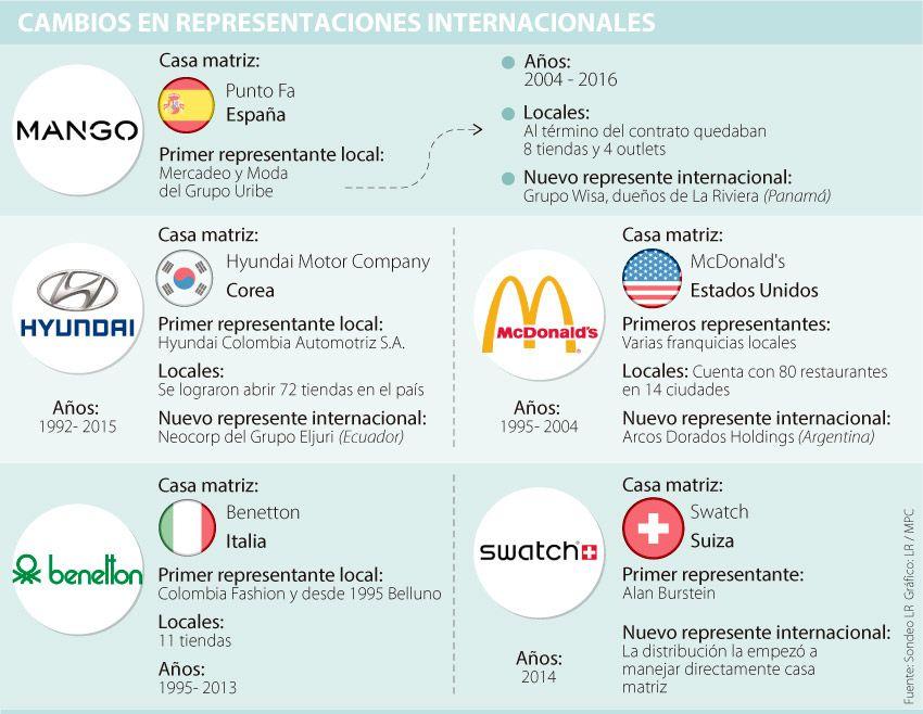 Benetton y Swatch, entre las marcas que se han divorciado de firmas locales