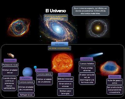 Aprender Es Divertido El Universo Esquema Universo Manualidades Universo Sistema Solar