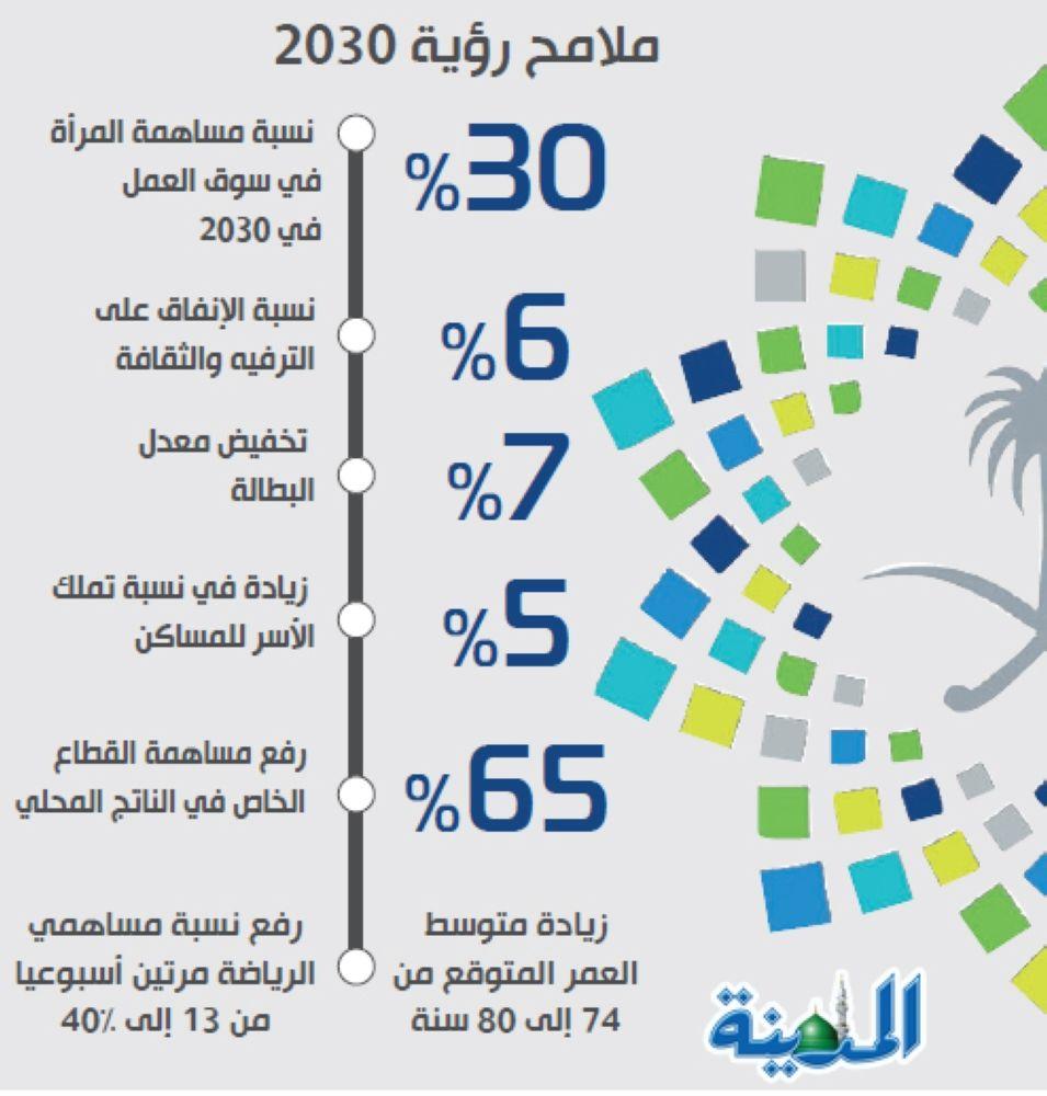 رؤية تونس 2030 بحث Google
