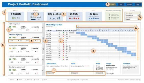Read our report on diversity, equity & inc. Excel Features Used In Project Portfolio Dashboard Explanation Agile Project Management Templates Project Management Dashboard Project Management Templates