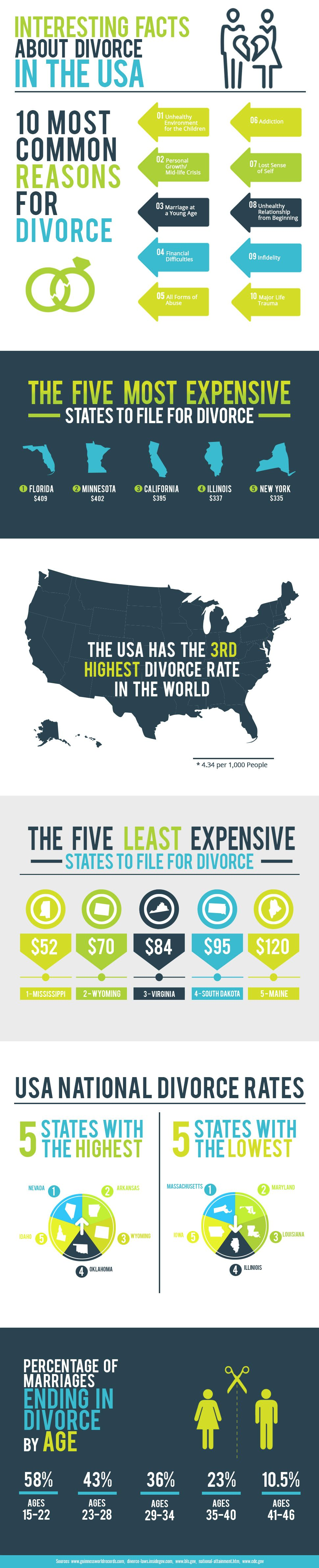 Interesting Facts About Divorce In The USA