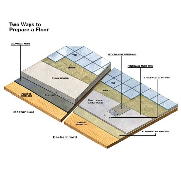 Anatomy Of A Tile Floor House Repair Pinterest Tile