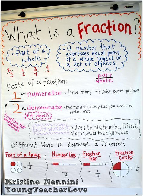 Fraction Anchor Chart Freebie and Hands-on Fractions Work on this with the class as we move through fraction to go on the wall at the end.