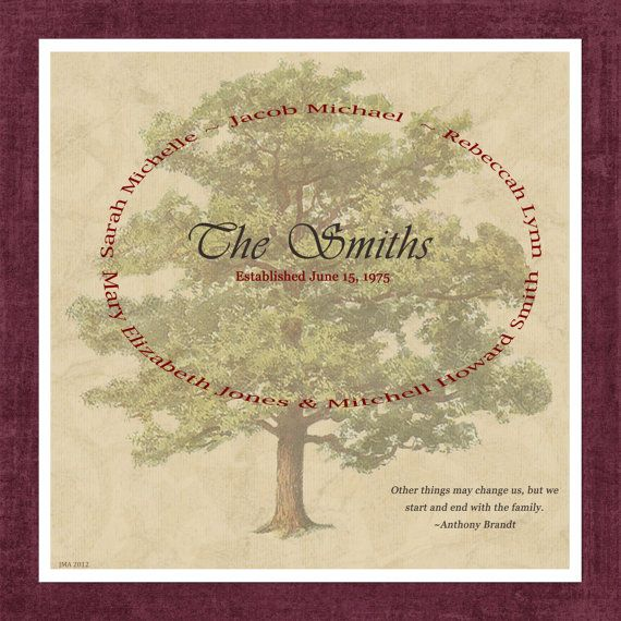 Personalized Immediate Family Tree Gift Print By JenealogyTrees 2800