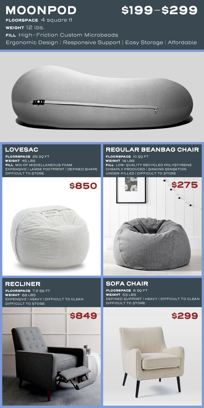 Moon Pod A Zero Gravity Beanbag For All Day Deep Relaxation By John Fiorentino Kickstarter Furniture Design Modern Deep Relaxation Pod Chair
