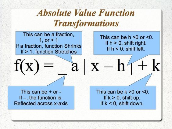 All Worksheets Absolute Value Functions And Graphs Worksheet – Transformations of Functions Worksheets