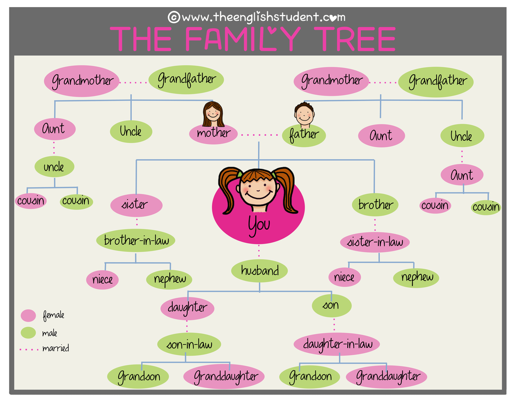 Family Members - Lessons - Tes Teach
