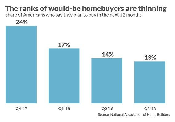 This Chart Shows Fizzling Momentum In The Housing Market