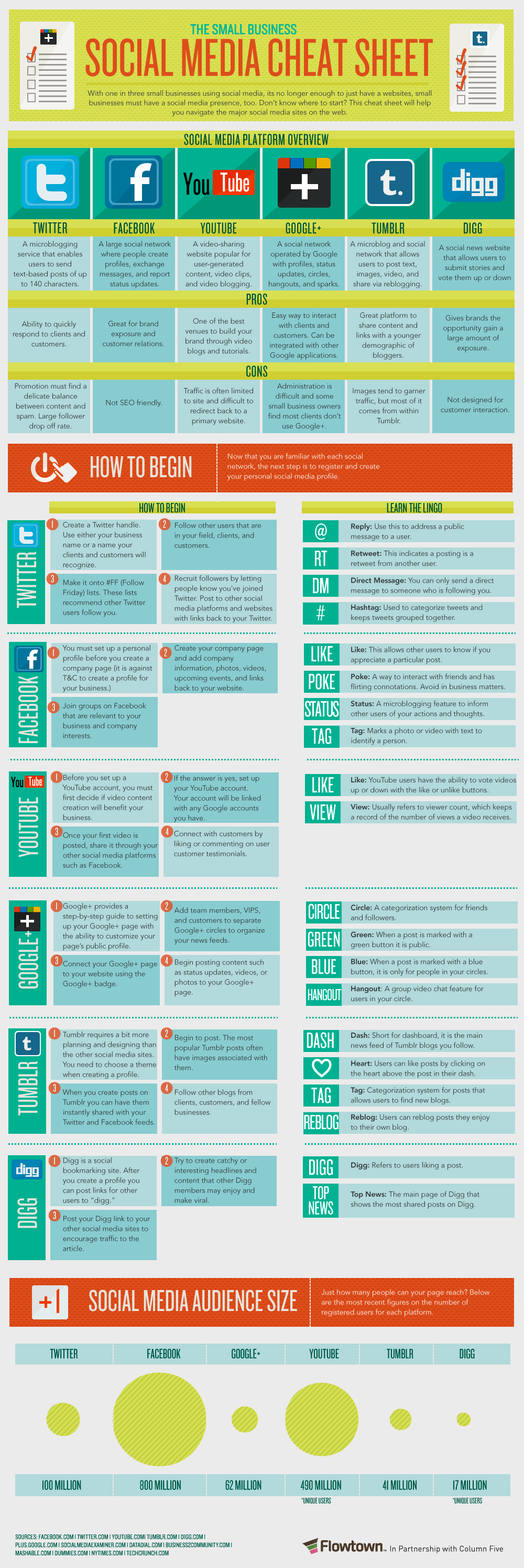 Excellent resource from FlowTown. With one in three small businesses using social media, it's no longer enough to just have a website, small businesses must have a social media presence, too. Don't know where to start? This cheat sheet will help you navigate the major social media sites on the web. Flowtown – Social Media …