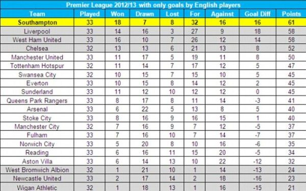 Epl table with only goals scored by englishmen april 2013 the epl table with only goals scored by englishmen april 2013 stopboris Gallery