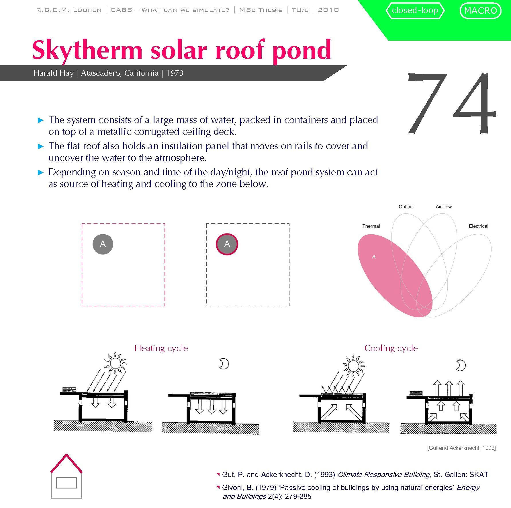 Skytherm Solar Roof Pond Solar Roof Roof Atascadero