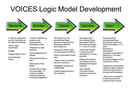 logic model examples music k12 - Google Search From class - logic model template