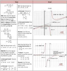 Graphing Rational Functions, including Asymptotes - She Loves Math ...