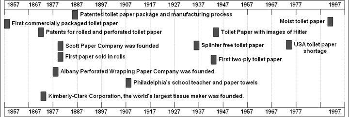 toilet paper history timeline time travel history timeline toilet toilet paper. Black Bedroom Furniture Sets. Home Design Ideas