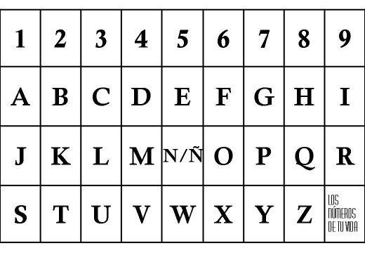 LOS NUMEROS DE TU VIDA - Tabla Pitagórica para cálculos   Tabla pitagorica,  Tabla, Códigos sagrados