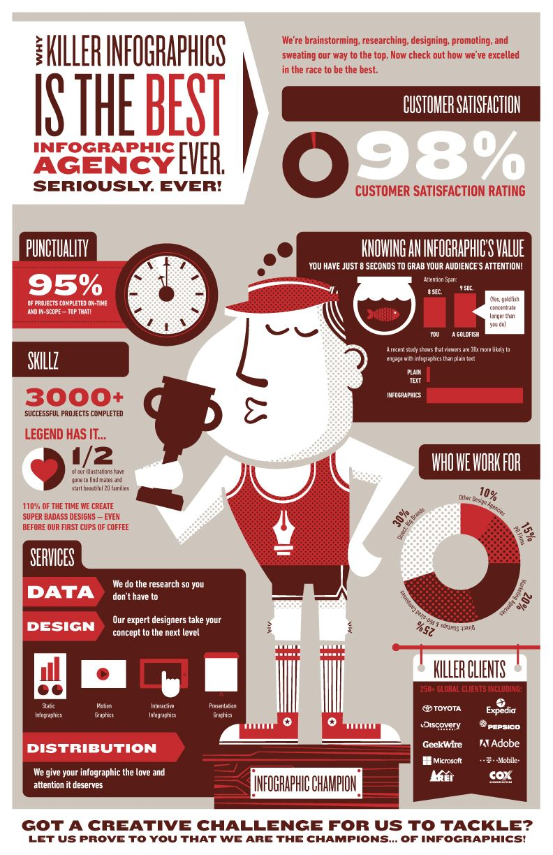 why killer infographics is the best infographics agency ever