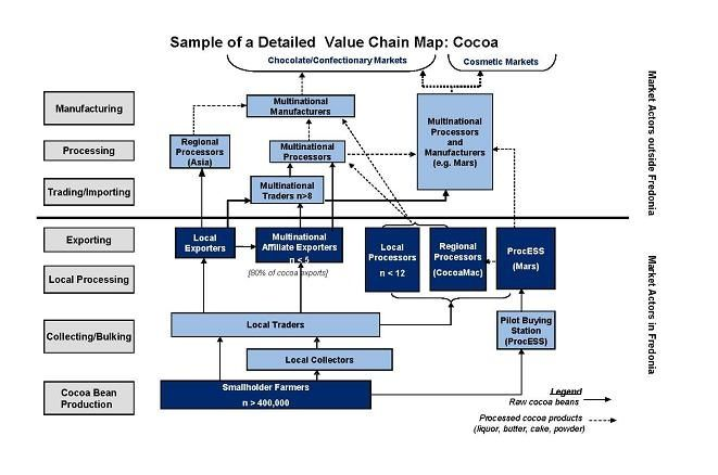 Value Chain Analysis Sample Detailed value chain map Cocoa - analysis sample