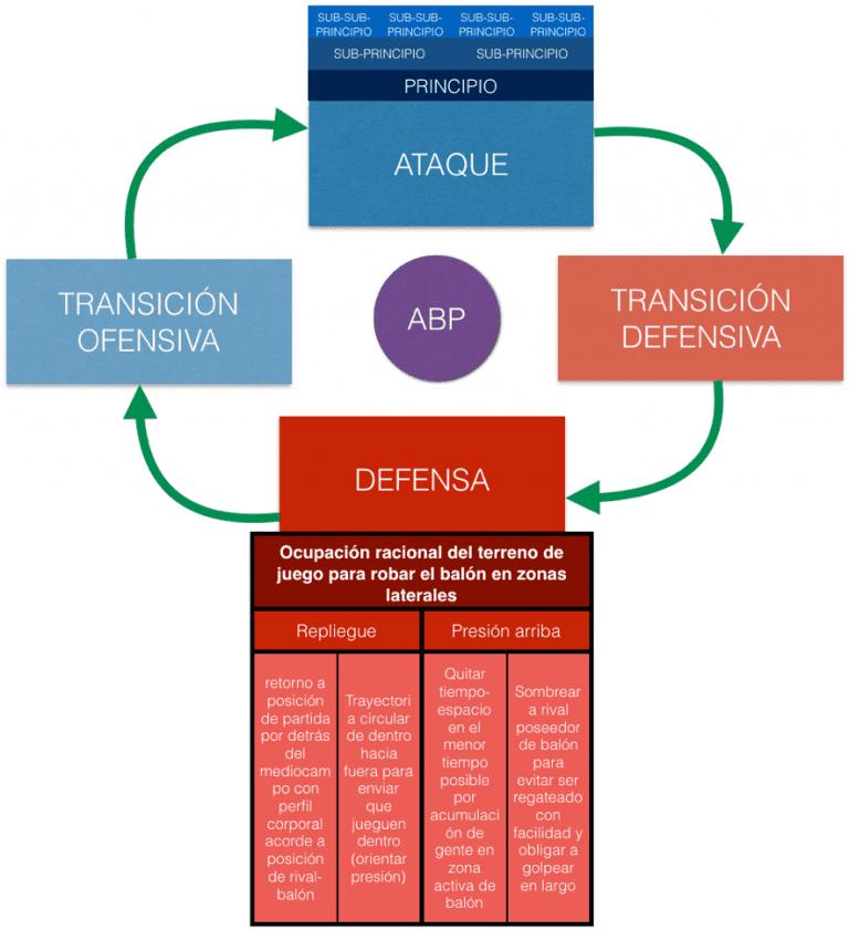 Periodización Táctica Qué Es Modelo De Juego Principios E Información Periodizacion Sesiones De Entrenamiento Entrenamiento Futbol