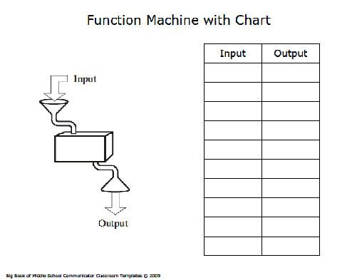 Function Machine With Chart Template Chart Math Templates Input output machines worksheets
