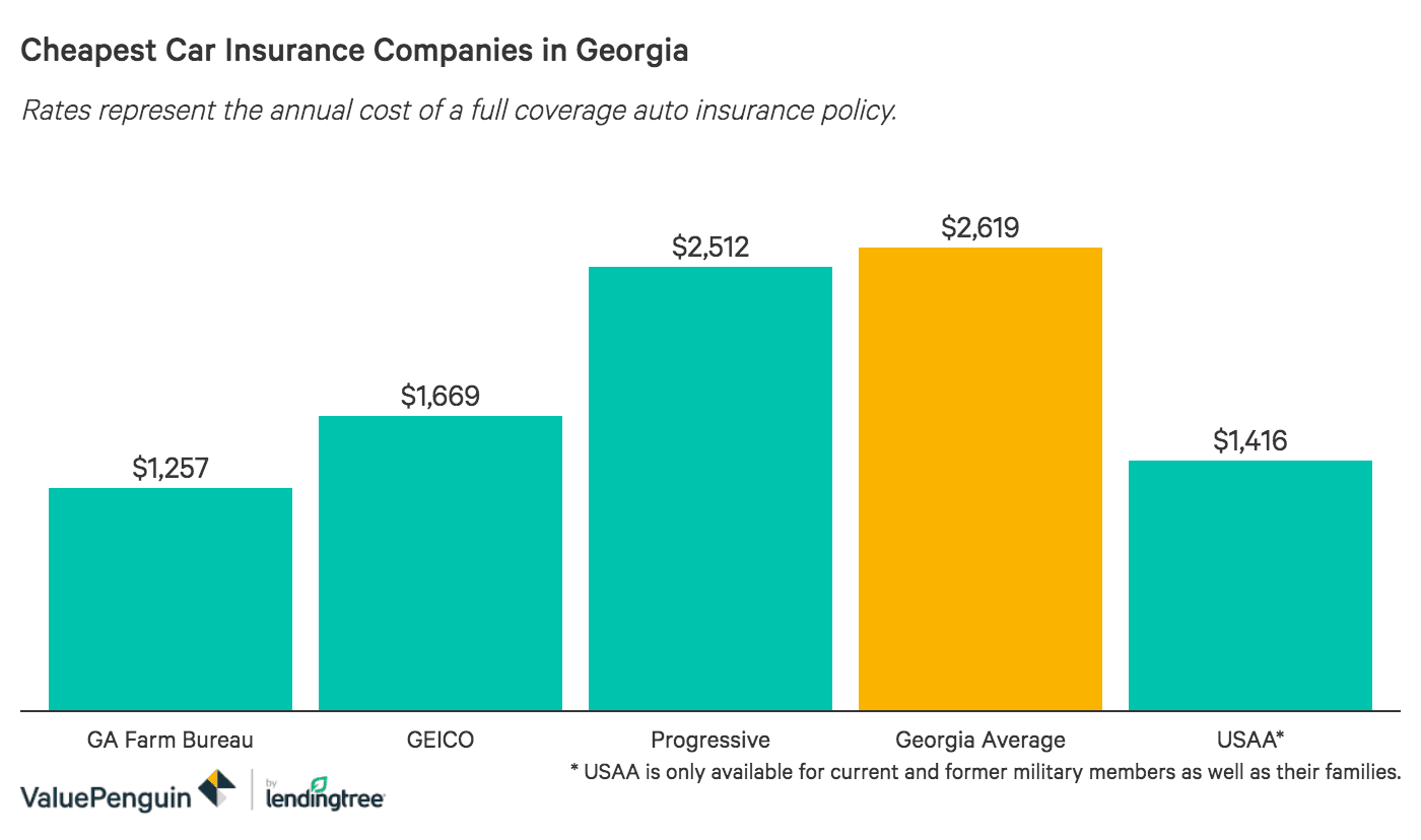 The Story Of Who Has The Cheapest Insurance In Georgia Has Just