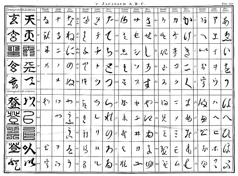 "Japanese ""Alphabet"" (Hiragana) By Engelbert Kaempfer 1690-1693"