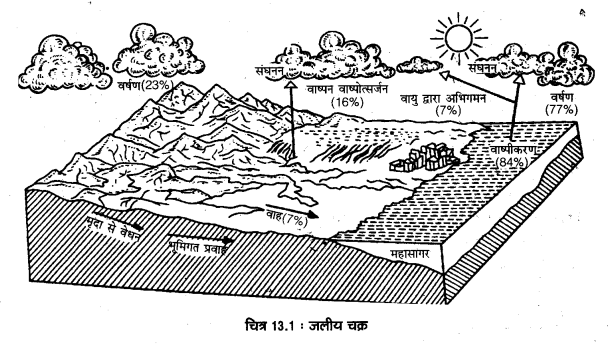 for Class 11 Geography: Fundamentals of Physical Geography