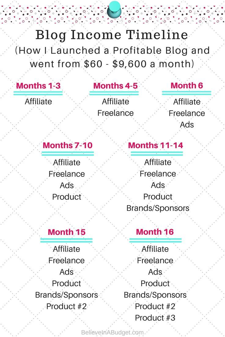 How I Launched a Profitable Blog Month-by-Month