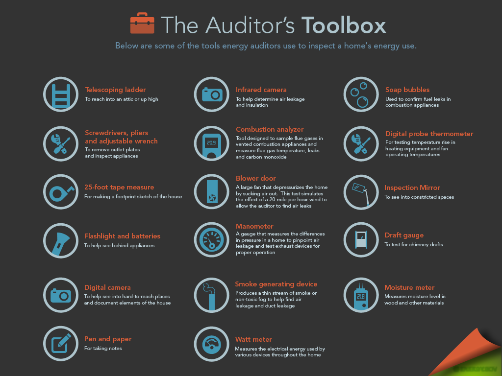 What S In An Energy Auditor S Toolbox These Are Some Of The Tools An Energy Auditor Will Use To Determine Where A Solar Power House Energy Audit Energy Saver