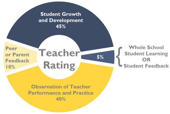 Teacher Evaluation Evalution Categories Percentages  School