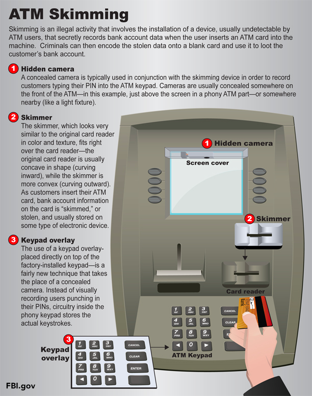 Unauthorized ATM Card Skimmers | Life Goals | Cards
