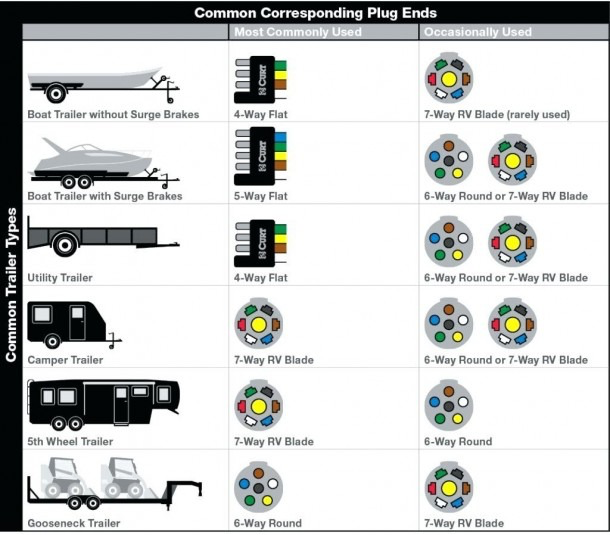 7 Way Trailer Plug Wiring Diagram Ford F150 (With images
