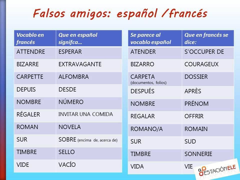 Resultado de imagen de falsos amigos español francés