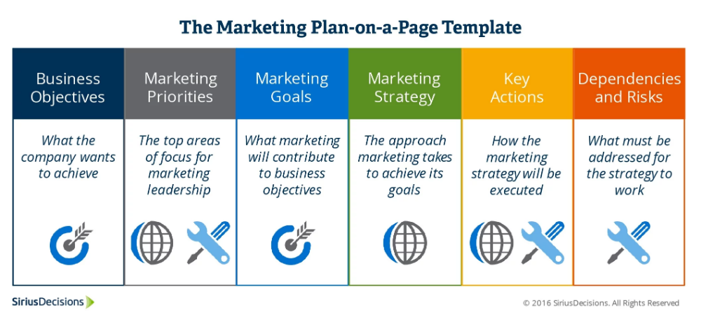 Six Actionable Steps To Build A Strategic Marketing Plan At Your Organization Marketing Plan Template Strategic Marketing Plan Marketing Plan