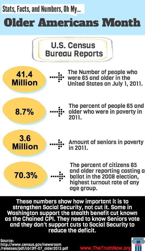 Older Americans | Social Security, Medicare, & Medicaid Graphics