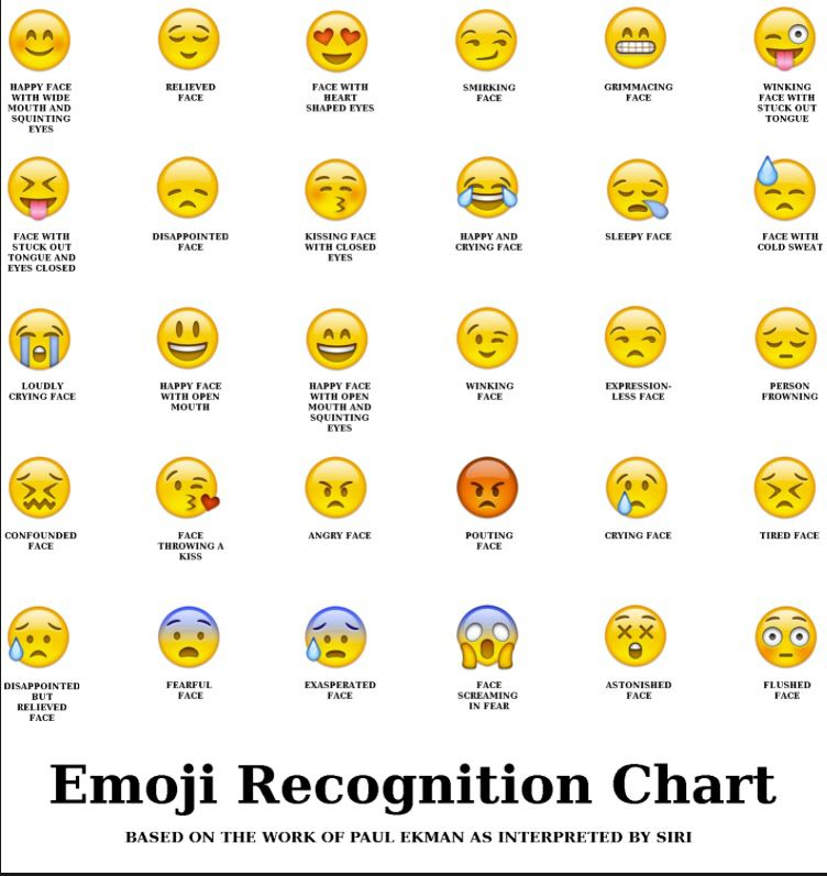 These R The Meaning Of Emojis Emoji Chart Funny Emoji Emoji Faces
