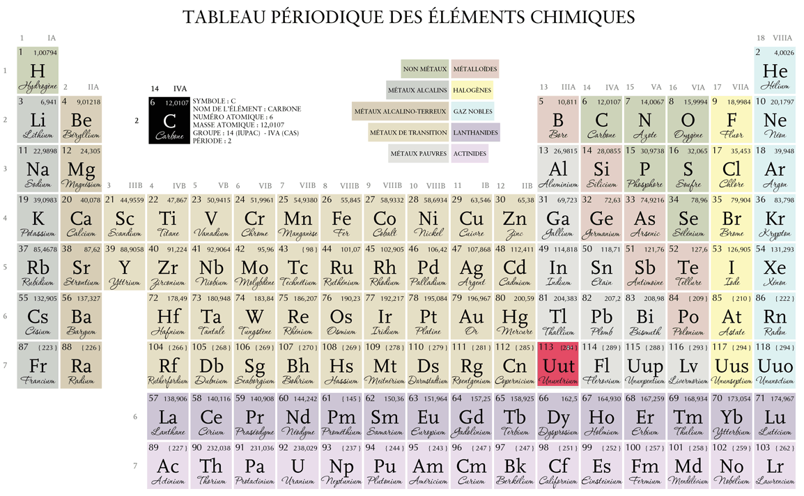 Superheavy elements-table of Mendeleev (1869) Superheavy elements are special, not exist in ...