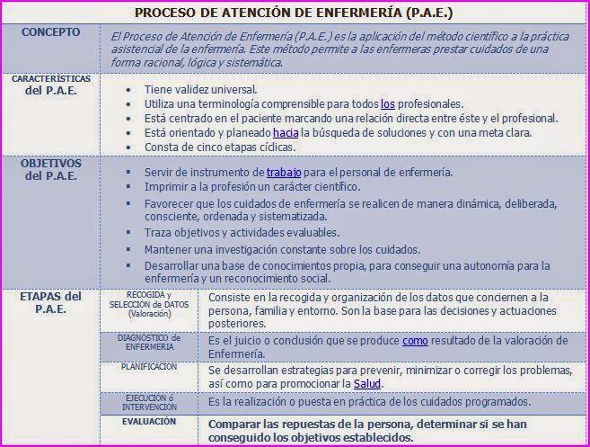 ESQUEMAS TEMARIO DE AUXILIARES DE ENFERMERÍA PARA OPOSICIONES ...