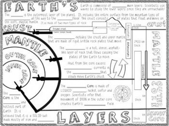 Earth's Layers Doodle Notes #physics #physics #doodles