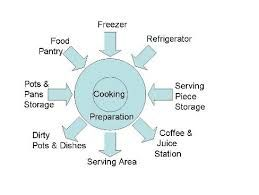 Image Result For Haccp Kitchen Layout Food Pantry Kitchen Layout Commercial Kitchen