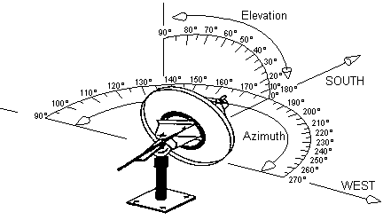 Azimuth and Elevation Angle of Antenna for Satellite