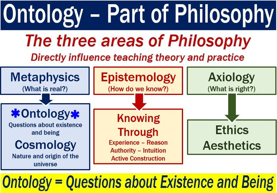 What Is Ontology Definition And History Philosophy Theories