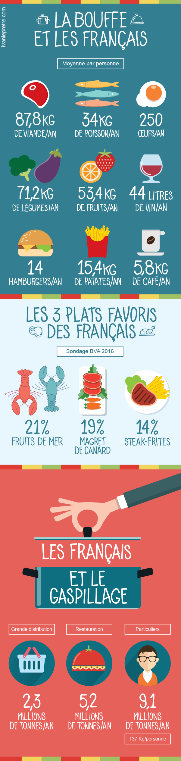 Infography_French_Food
