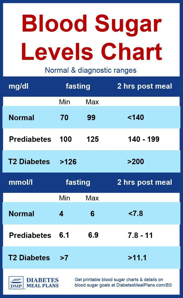 diabetes blood sugar levels chart [printable] | fashion! in 2018