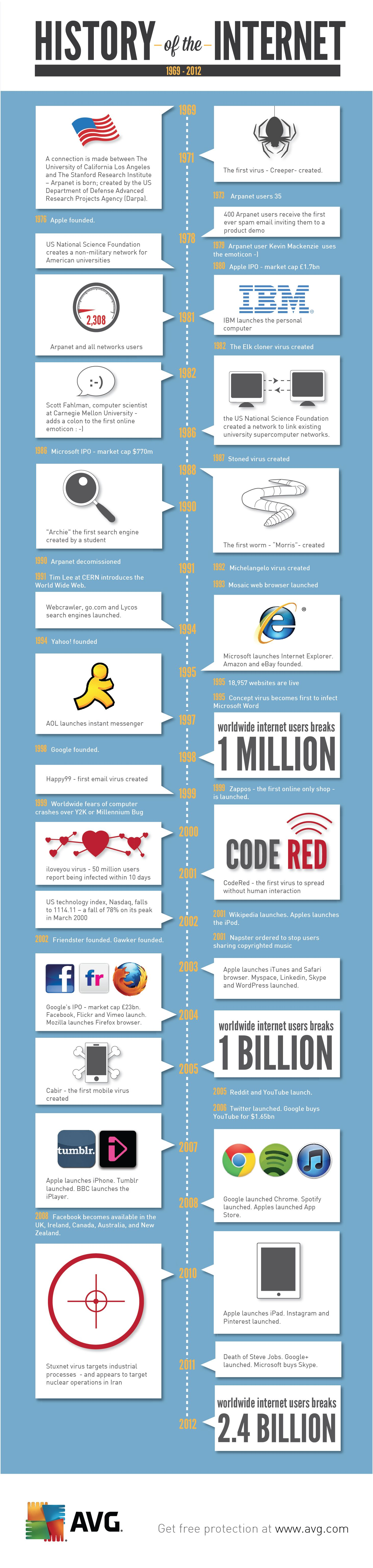 The History of the Internet - from 1969 - 2012 - from the very first virus to the birth of Google and beyond!